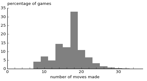 distribution of game lengths under simulation