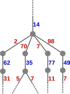 tree excerpt in full form, including nodes