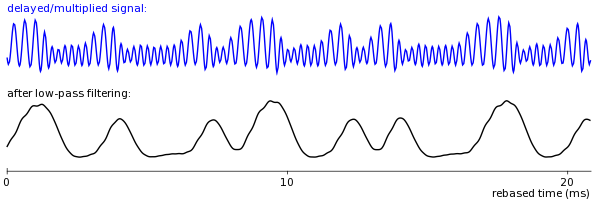 result of applying low-pass filter
