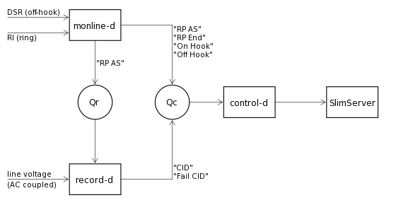 block diagram of software