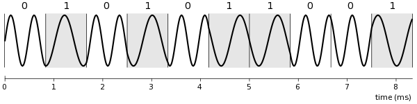 waveform of synthesised 5 character